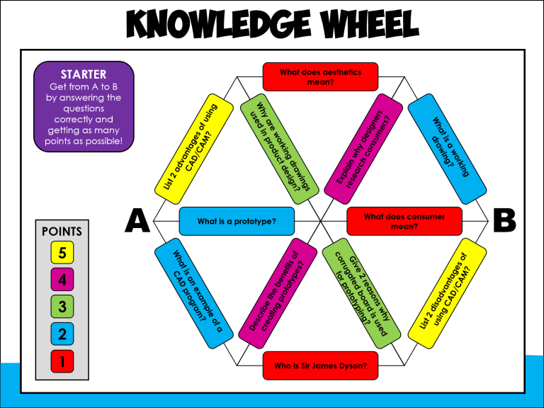 knowledge wheel